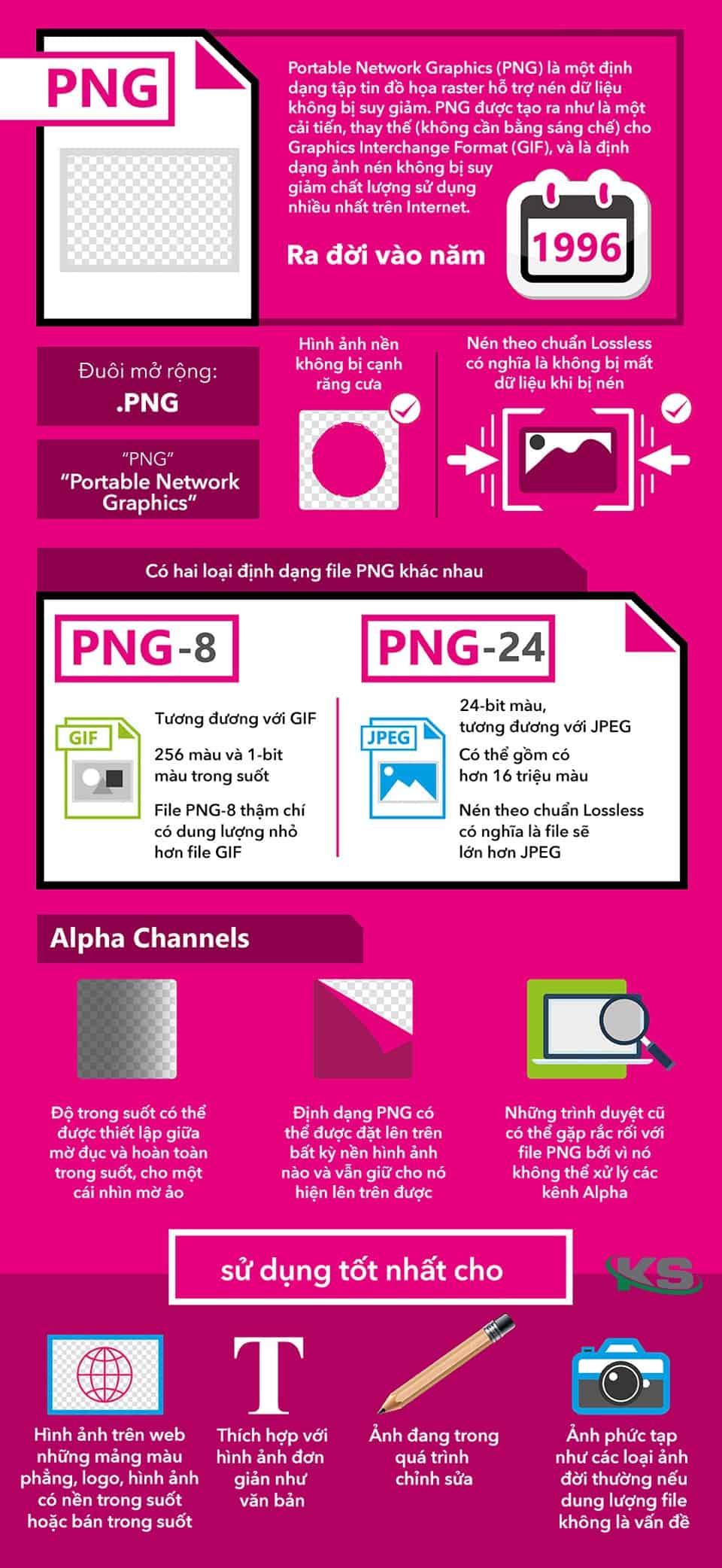 Tìm hiểu về định dạng ảnh PNG