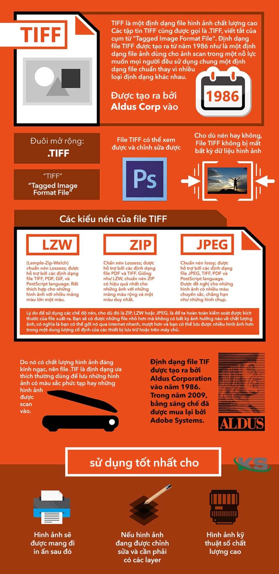 Tìm hiểu về định dạng ảnh TIFF
